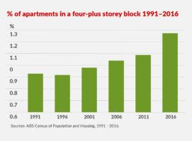 apartment block sizes