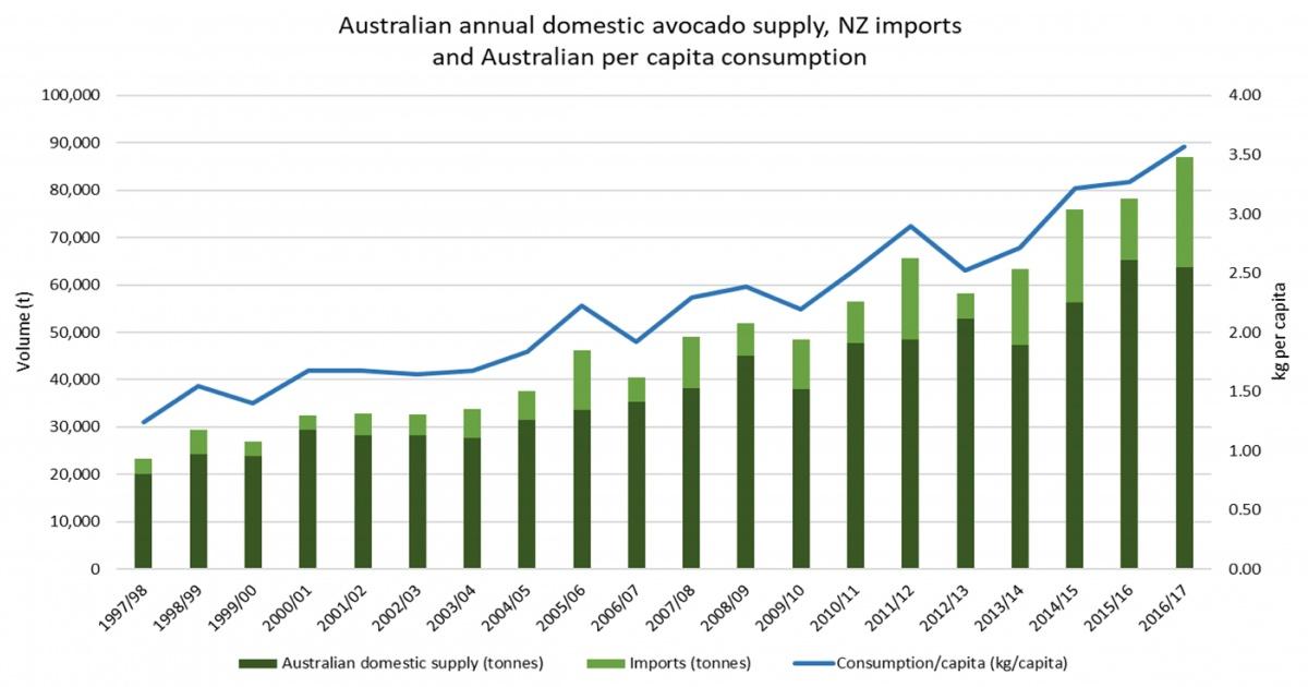Australian annual avocado supply, New Zealand imports and local demand.