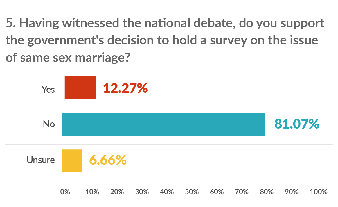 Support for Same-Sex Marriage is Rising in All 50 States, Study