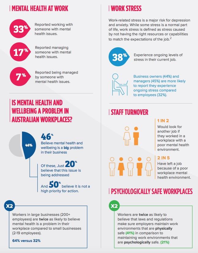 Health 2 Work.Australian Organisations Superficial Mental Health Policies