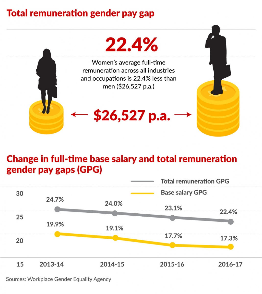 gender pay gap unequal pay rates The gender pay gap excludes part-time, casual earnings and overtime payments australia has a persistent gender pay gap between 1990 and 2009, the gender pay gap remained within a narrow range of between 15 and 17% in august 2010, the australian gender pay gap was 169%.