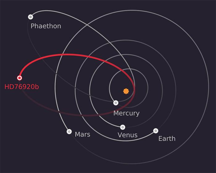 Exoplanet HD76920b