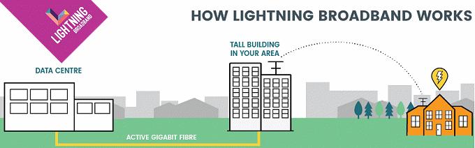 lightning-broadband-tech