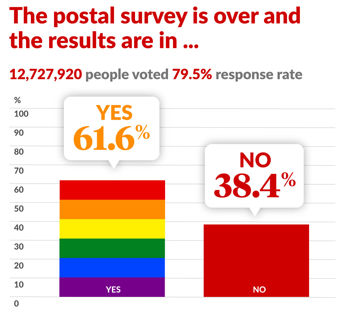Marriage Equality Australia Votes Yes In Postal Survey