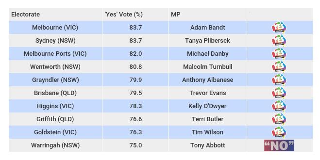 yes no top 10 tony abbott
