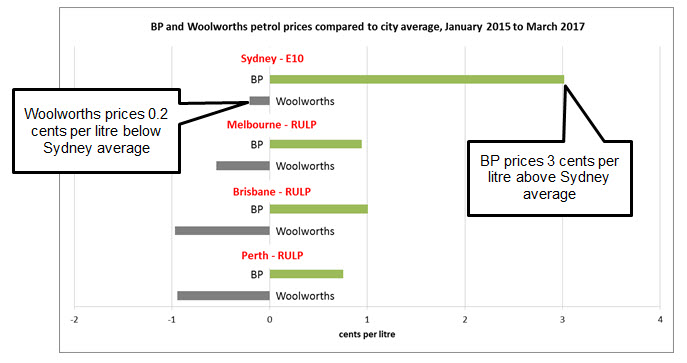 BP prices were three cents above the Sydney average across the period