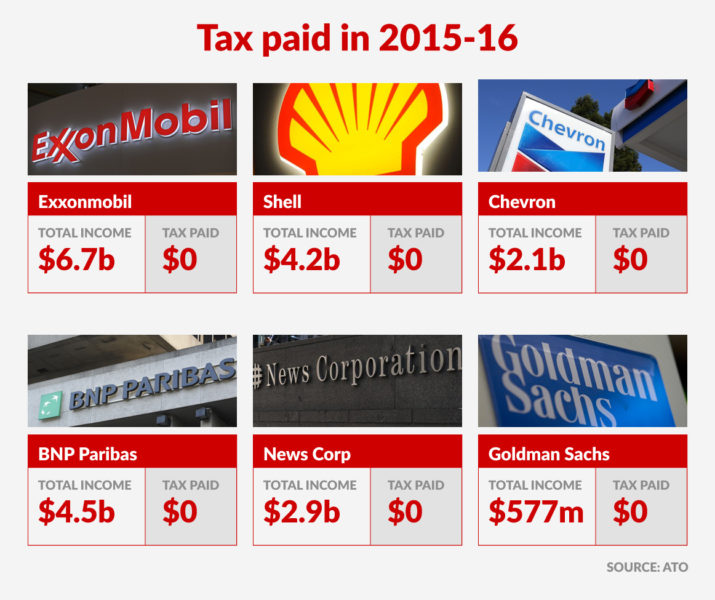 The top tech players that paid zero Aussie tax in 2015-16