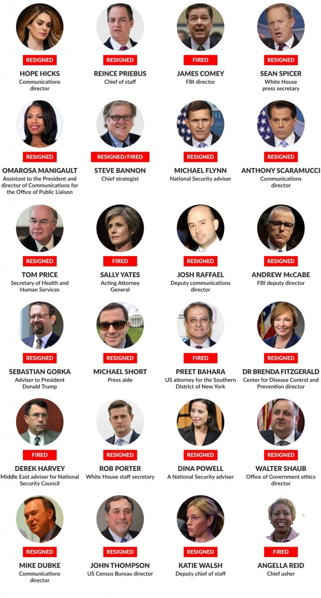 Some of the officials who have departed from the White House under the Trump administration.