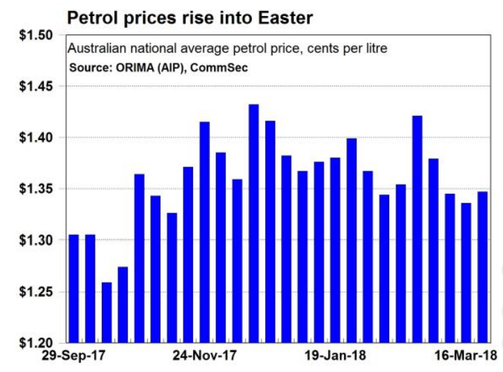 petrol-prices-easter