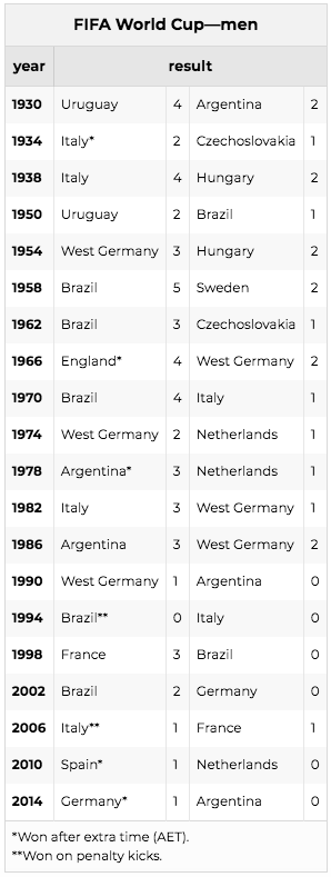 List of the winners and runners up of the World Cup throughout the years.