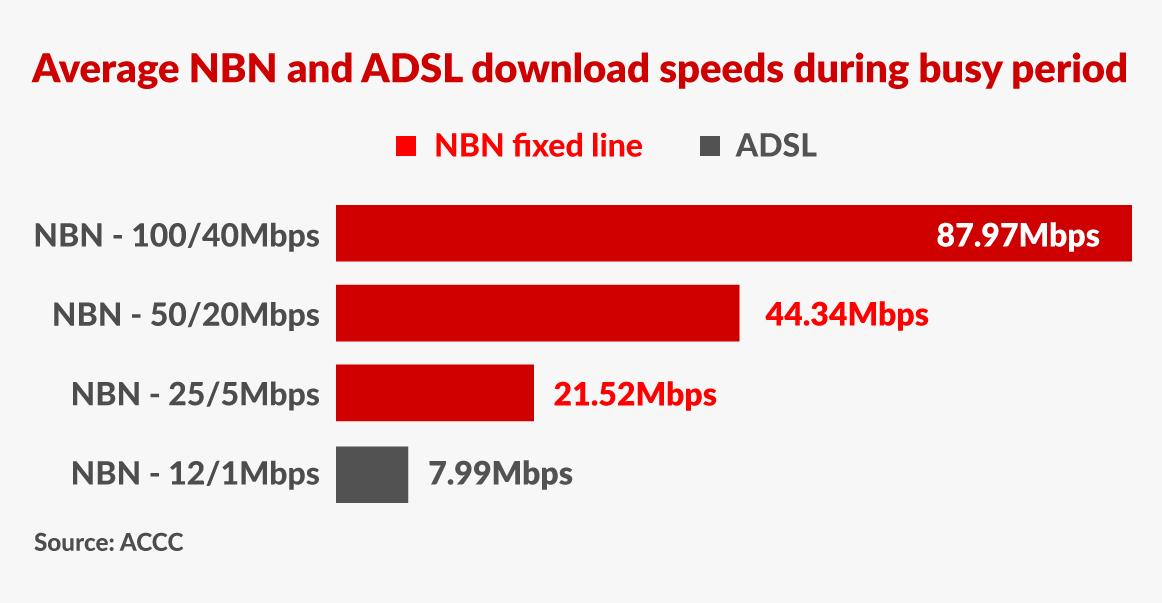 NBN-ADSL-accc-speeds-1