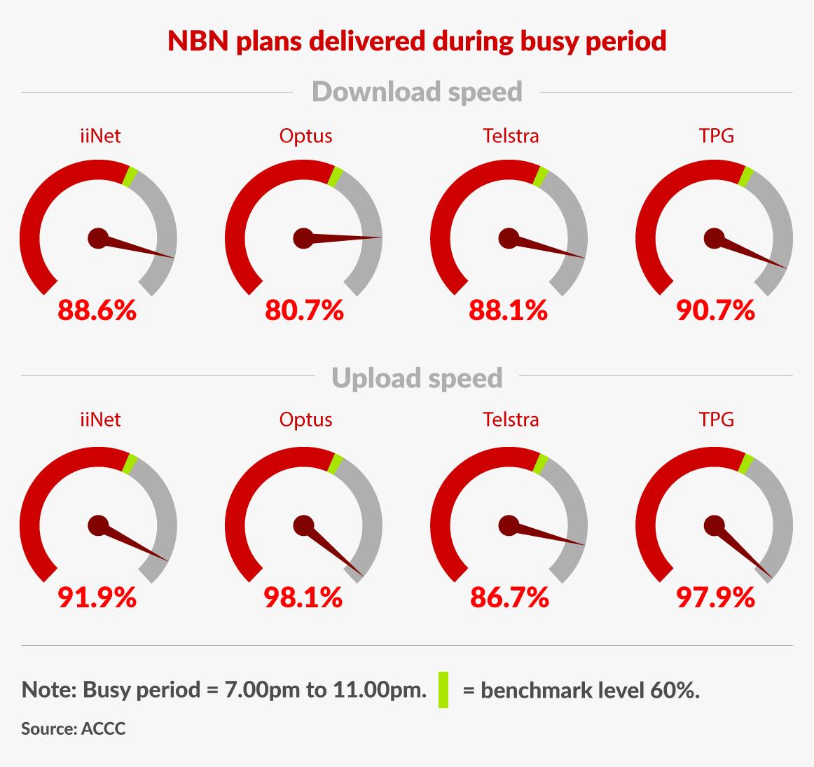 NBN-ADSL-accc-speeds-2