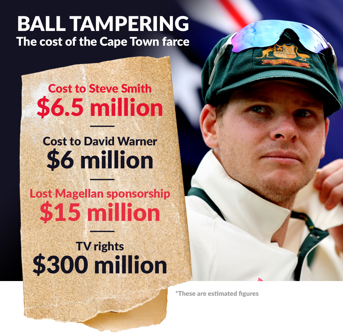 Ball-tampering scandal continues to rock Australia