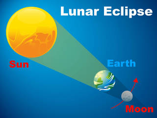 When Earth passes directly between the sun and the moon, a lunar eclipse takes place.