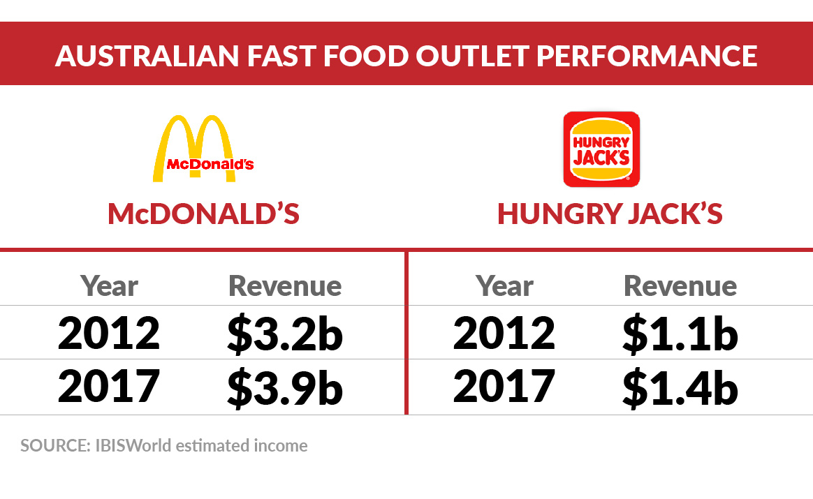fast-food-performance-australia