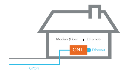 FTTH is more costly than the other broadband network technologies.