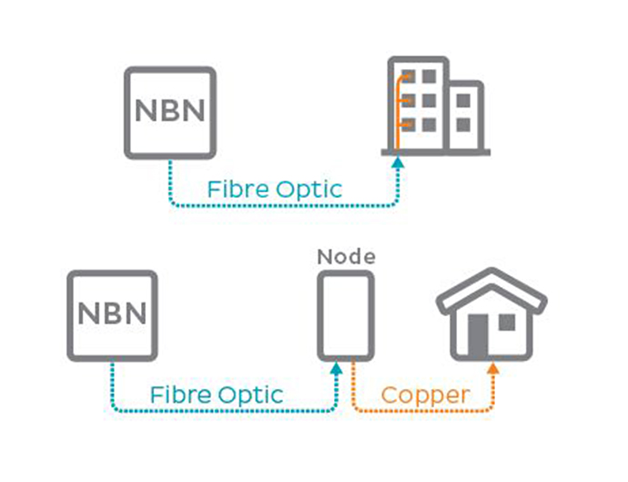 FTTN doesn't require big boxes to be installed on the inside and outside of your premises