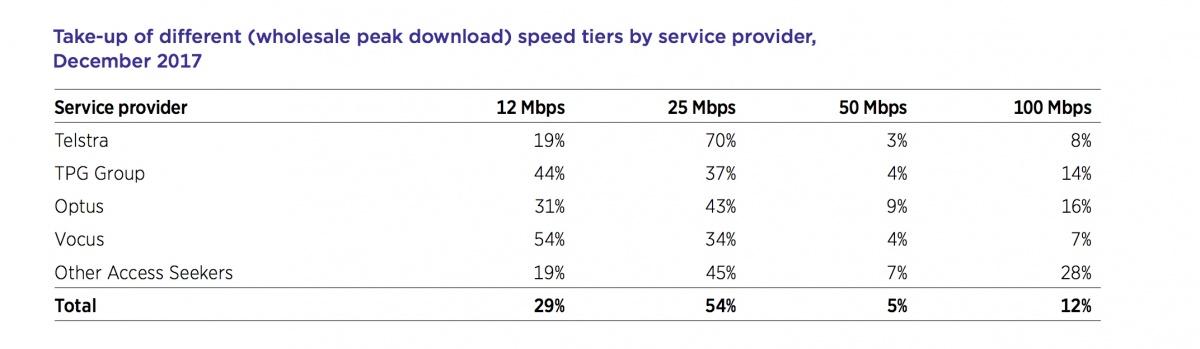 nbn speeds takeup accc