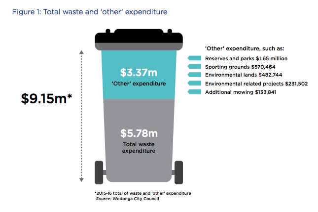wodonga council waste levy
