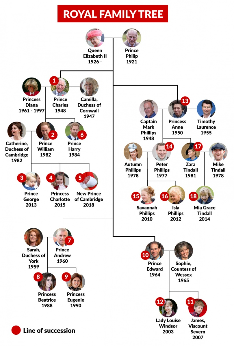 The order of the royal line of succession for the throne.