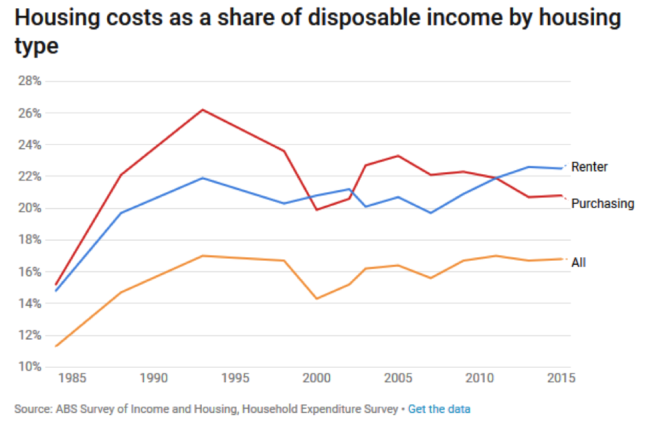housing affordability disposable income