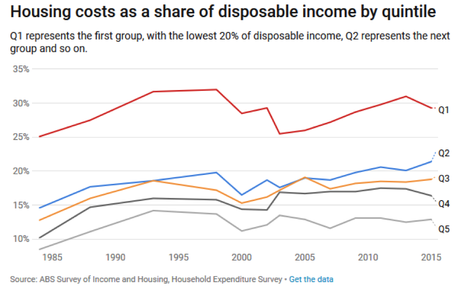 housing affordability disposable income quintile