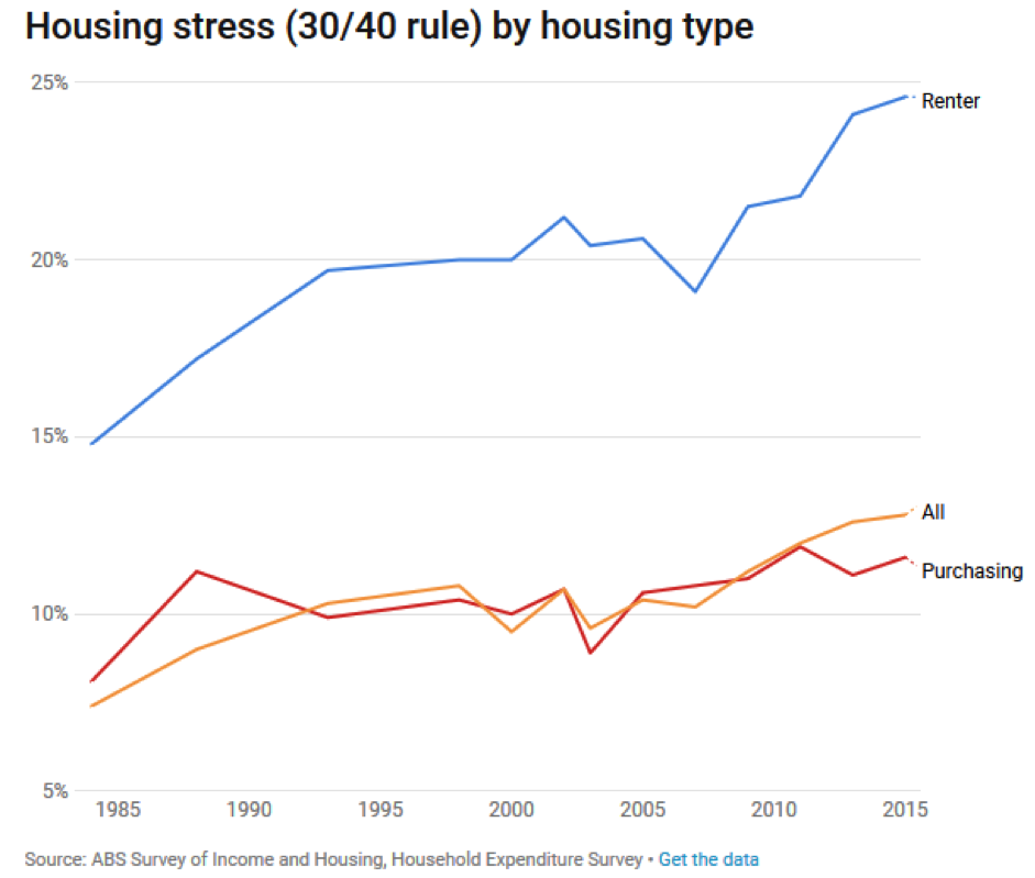 housing affordability 30/40