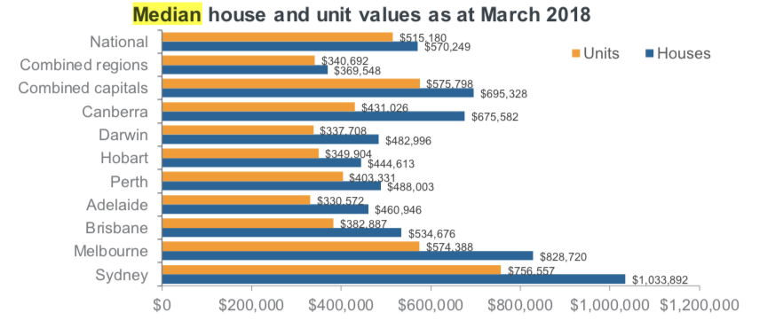 What Australias National Median House Price Buys You