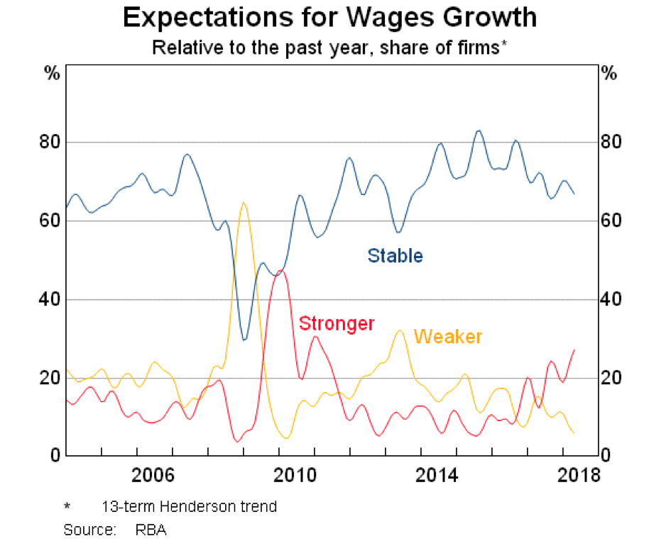 rba wages graphic