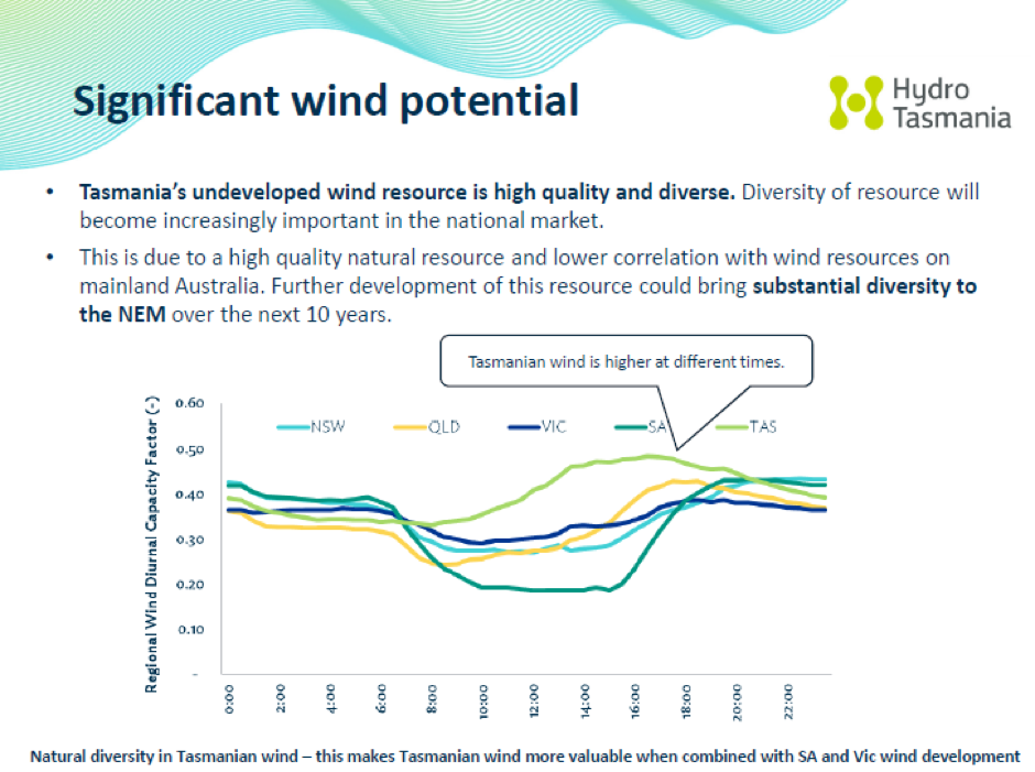 wind potential graph