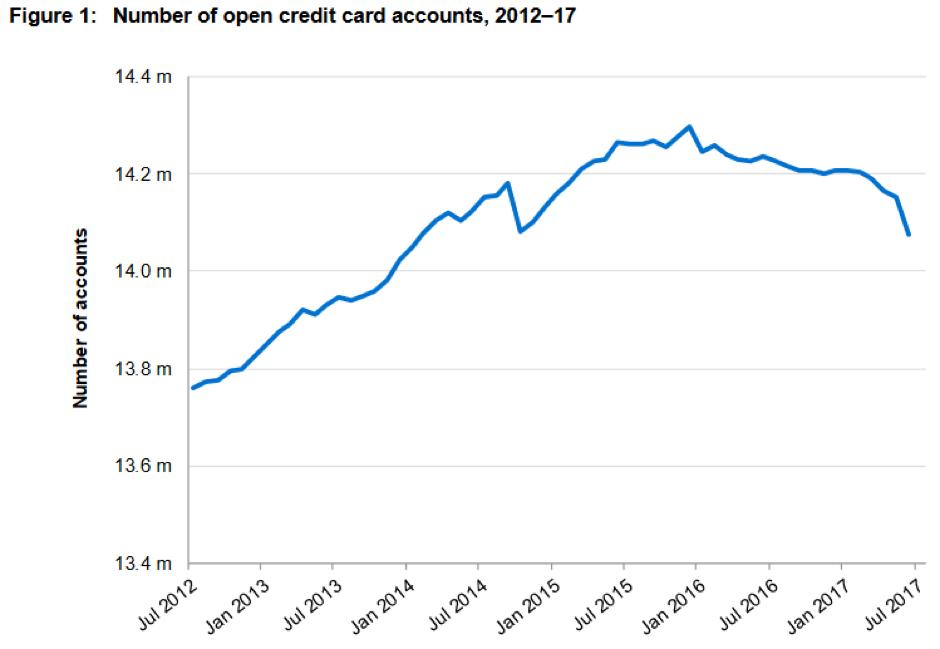 credit card graph 1