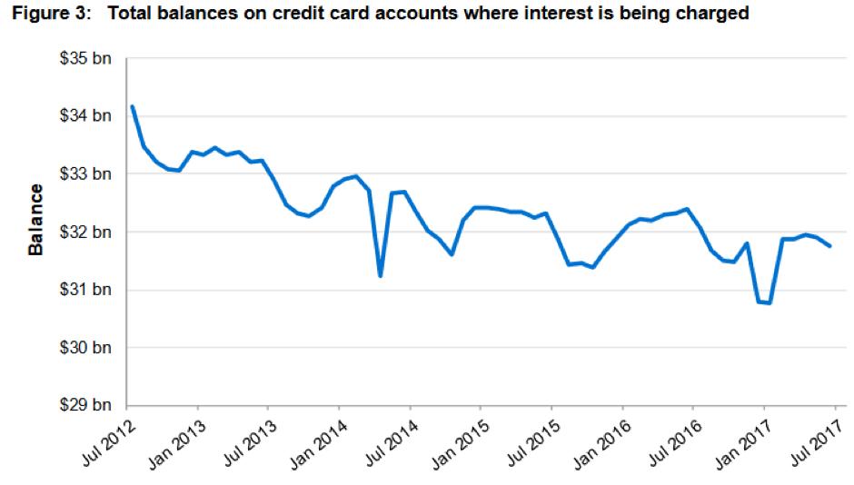 credit card graph 2
