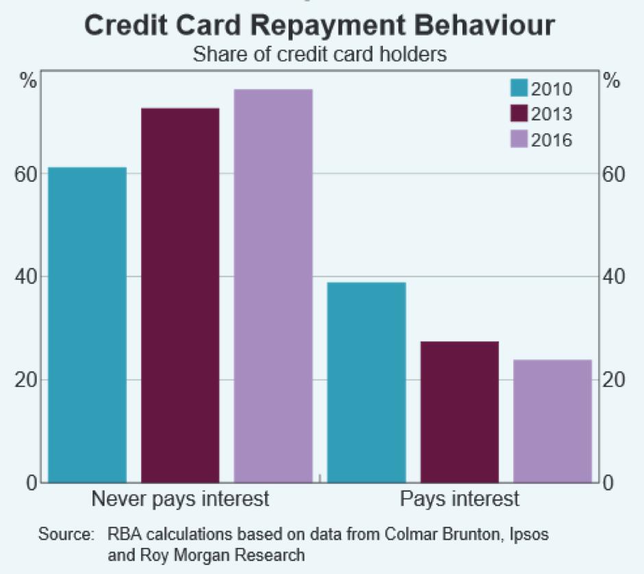 credit card behaviour