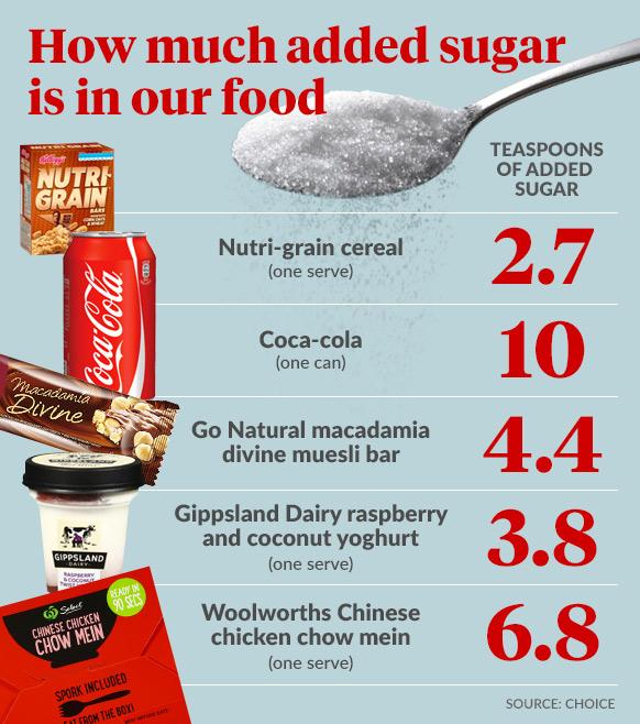 added-sugar