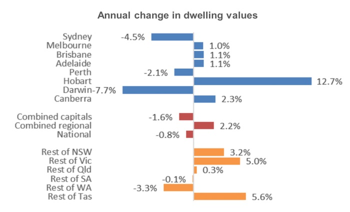 A chart comparing home values around Australia.