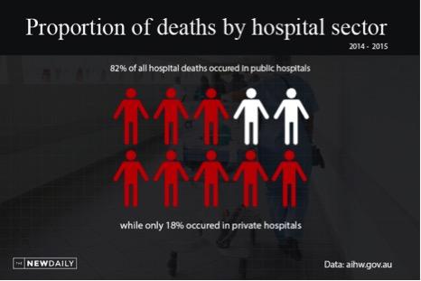 private versus public hospital