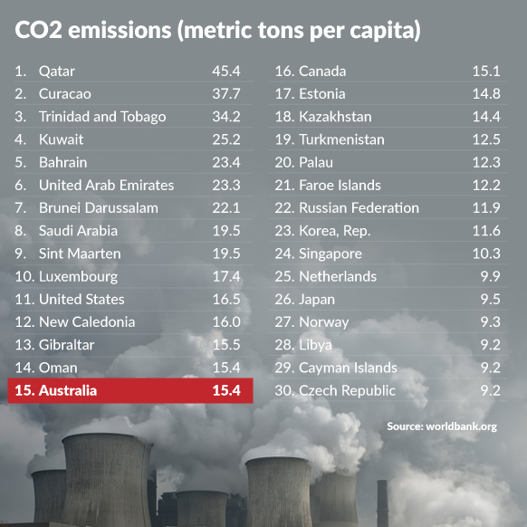 per capita emissions australia
