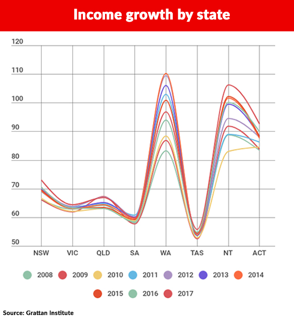 State income growth by year.