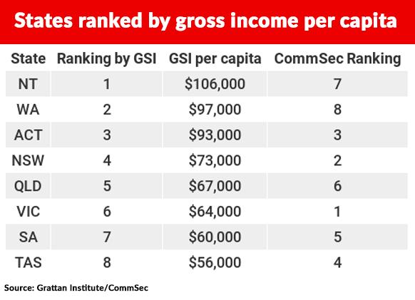 WA and NT top the leader board when assessing income per capita.