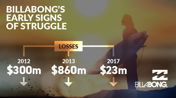 billabong-losses