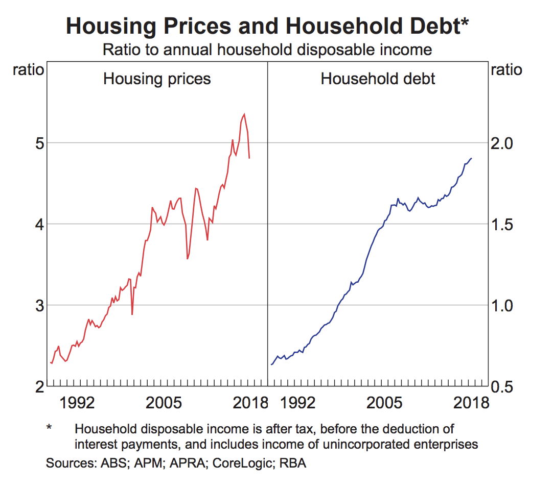 housing prices chart rba