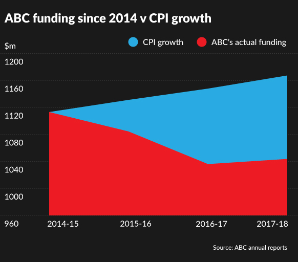 A graph highlighting the gap between ABC's actual funding and how CPI inflation would have driven it.