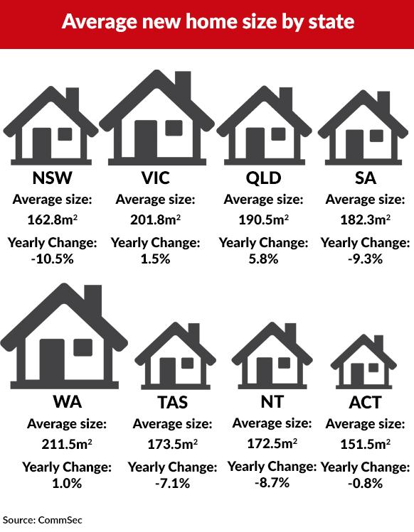 A comparison of new home sizes by Australian state.