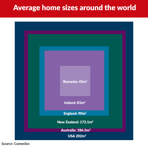 Average home sizes from around the world differ greatly.