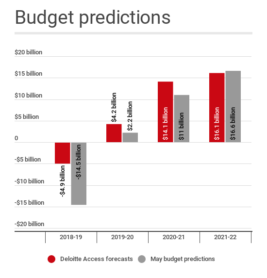federal budget predictions