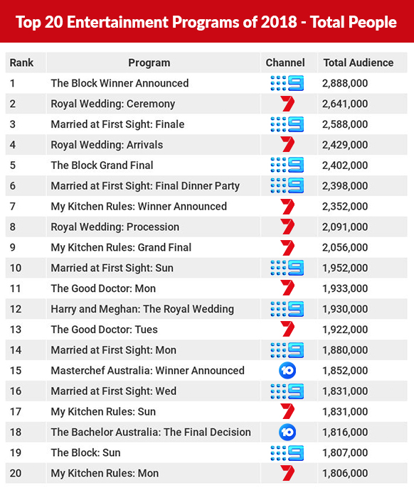 Top 20 entertainment shows 2018