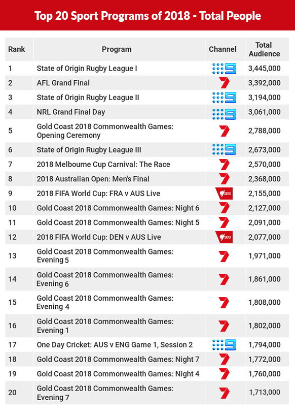 Top 20 sport shows 2018