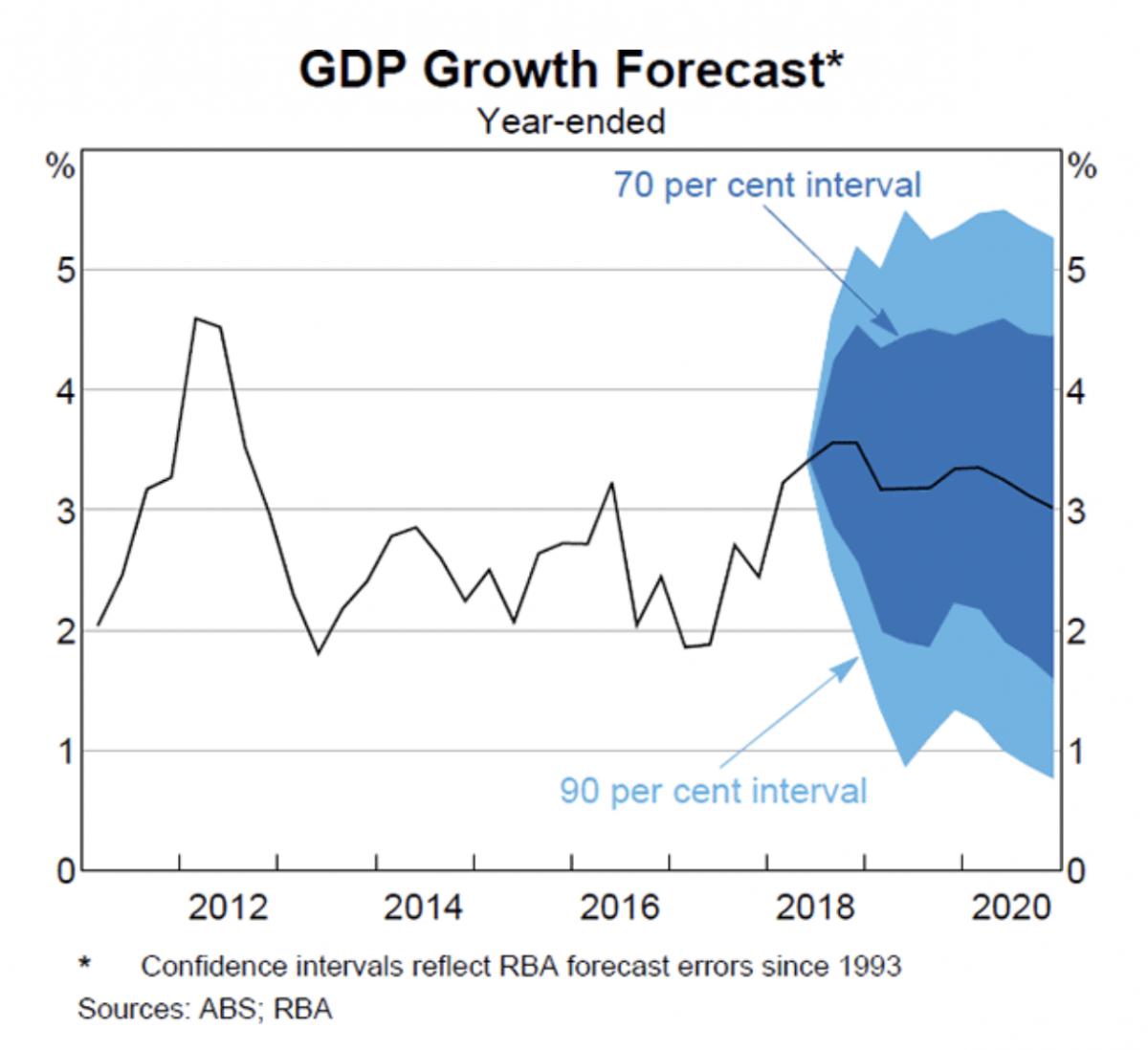 An RBA graph of forecasted GDP growth.