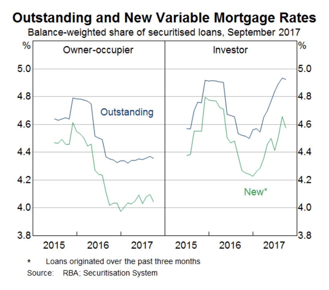 A graph of new and outstanding loans separated by owner-occupier and investor types.