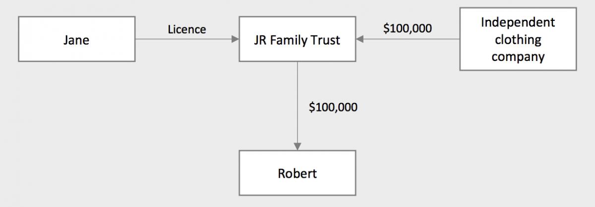 A flow-chart explaining how famous Australians are reducing their tax burden.